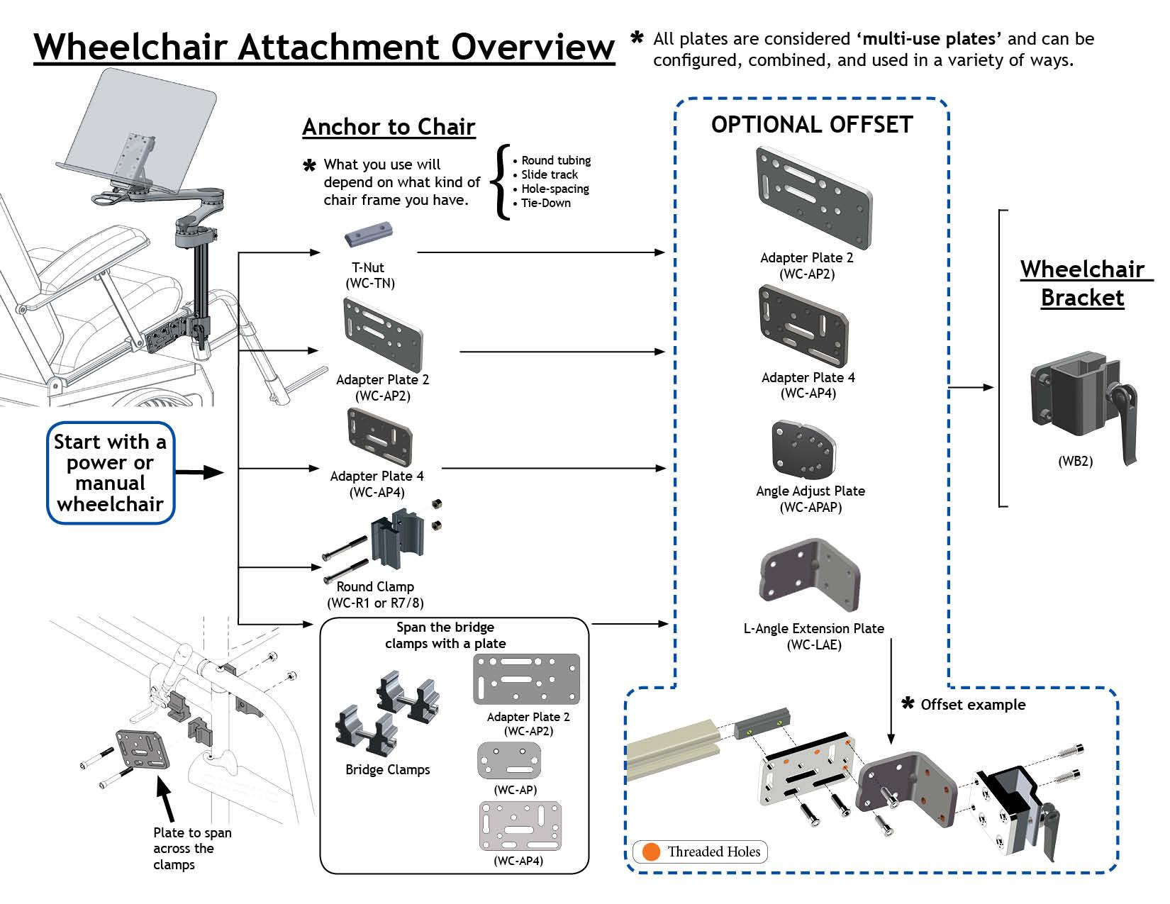 Attach Wheelchair Mount to Wheelchair