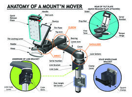 Anatomy of a Mount'n Mover diagram